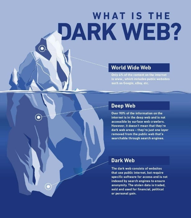 Caratteristiche e Differenza tra Deep Web e Dark Web