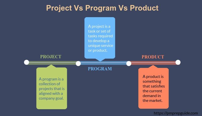 Caratteristiche e Differenza tra Prodotto, Programma e Progetto