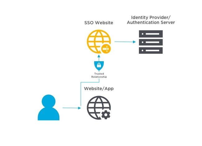Caratteristiche e vantaggi autenticazione centralizzata SSO