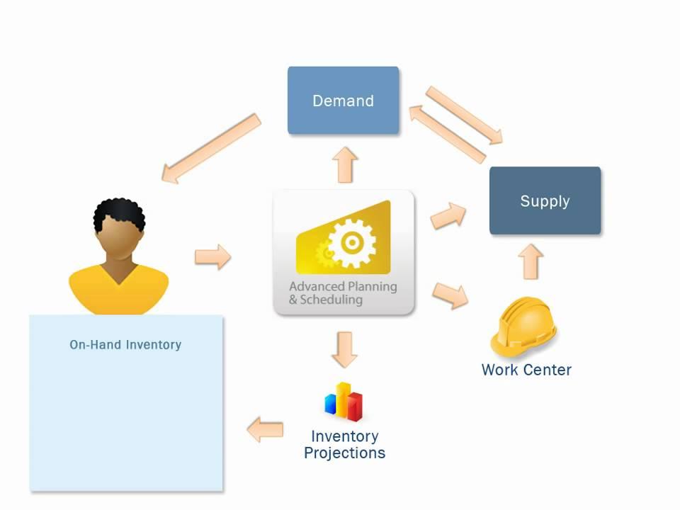 Caratteristiche, integrazione e differenza tra sistemi APS e ERP