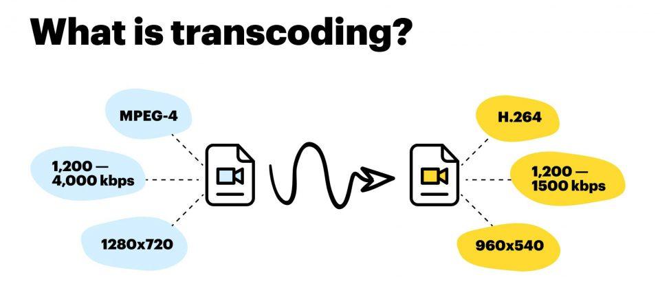 Che cos'è, a cosa serve e applicazioni della transcodifica