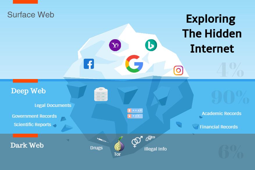 Che cos'è, come navigare e rischi nel Deep Web