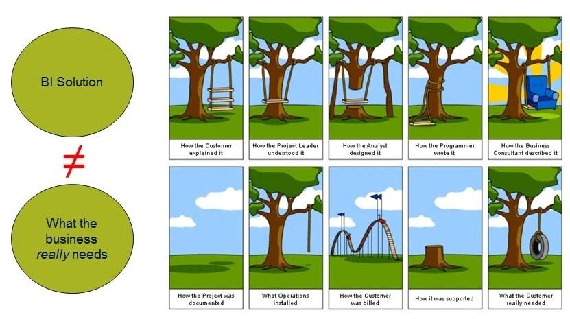 Che cos'è e come avviene la raccolta dei requisiti del progetto