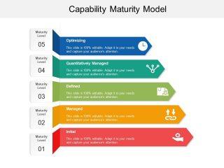 Che cos'è e come funziona il Maturity model per la Business Intelligence