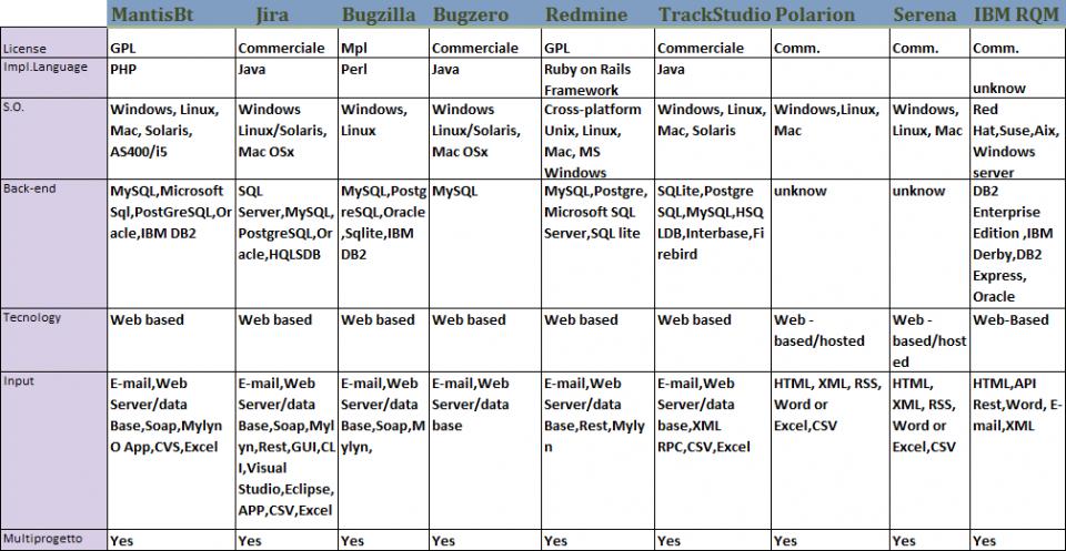 Confronto strumenti per la gestione e analisi dei bug - tabella 1