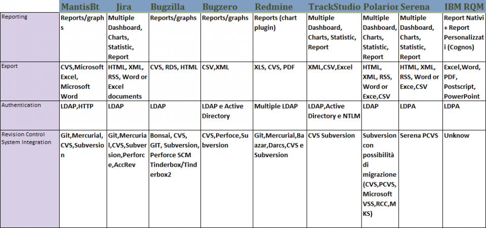 Confronto strumenti per la gestione e analisi dei bug - tabella 2