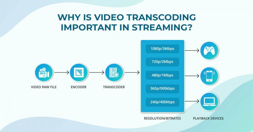 Cos'è, caratteristiche e utilizzo del Transcoding