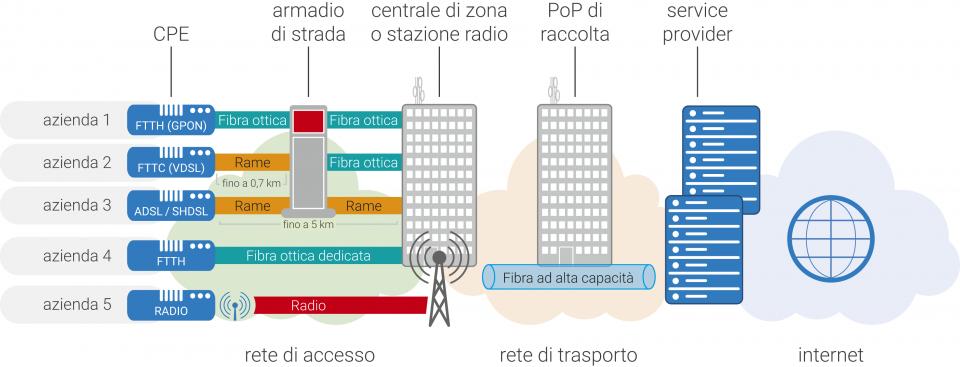 Cos'è e come funziona una rete di telecomunicazioni