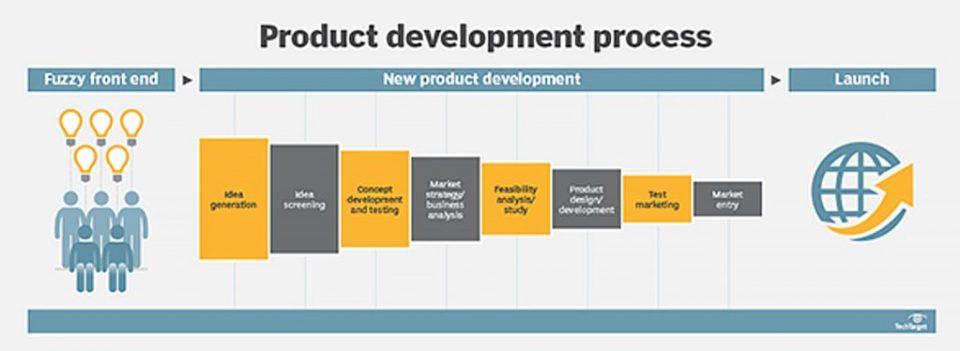 Definizione, caratteristiche e applicazione del Lean Product Development