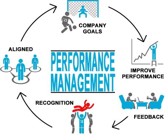 Definizione, principi e processo del Performance Management