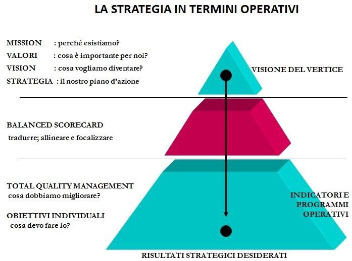 Definizione, prospettive e creazione del modello di Balanced Scorecard