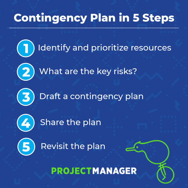 Differenza tra Contingency Planning e Contingency Reserve Estimation
