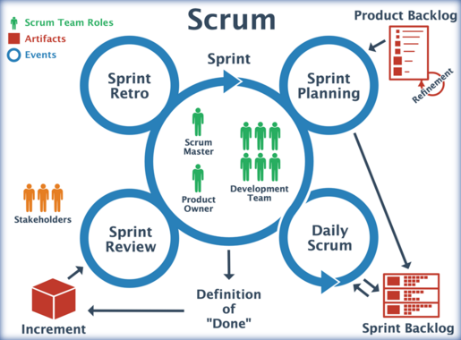 Differenza tra Daily Standup, Sprint Review e Retrospettiva Meeting