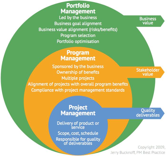 Differenza tra Programma, Progetto e Portafoglio nel management