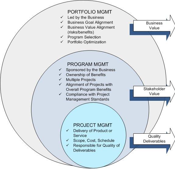 Differenza tra Project Management, Program Management e Portfolio Management