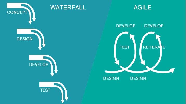 Differenze tra la metodologia Waterfall e Agile