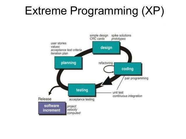 Extreme Programming (XP) come metodologia di sviluppo agile