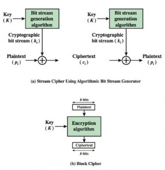 Flusso differenziato del processo di crittografia di Stream Cipher e di Block Cipher