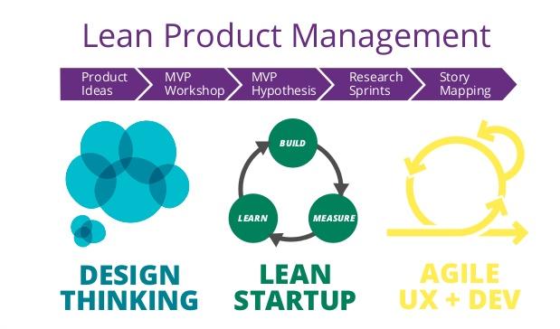 Gestire un progetto con l'approccio Lean Product Development
