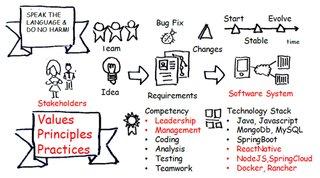 Ingegneria del software - Professionista - Small