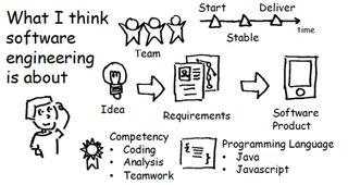 Ingegneria del software - Studente
