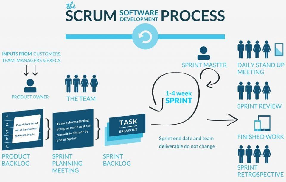 Eventi in Scrum per il successo di un progetto