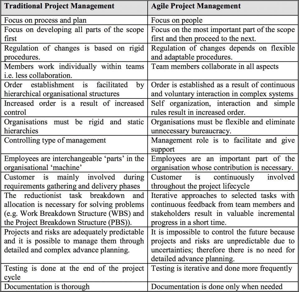 Metodologia di lavoro Tradizionale e la metodologia Agile