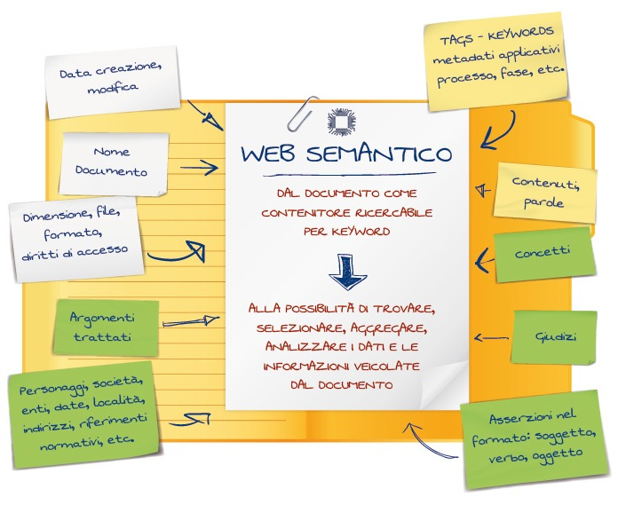 Web semantico: Caratteristiche, limiti e meta informazioni del web