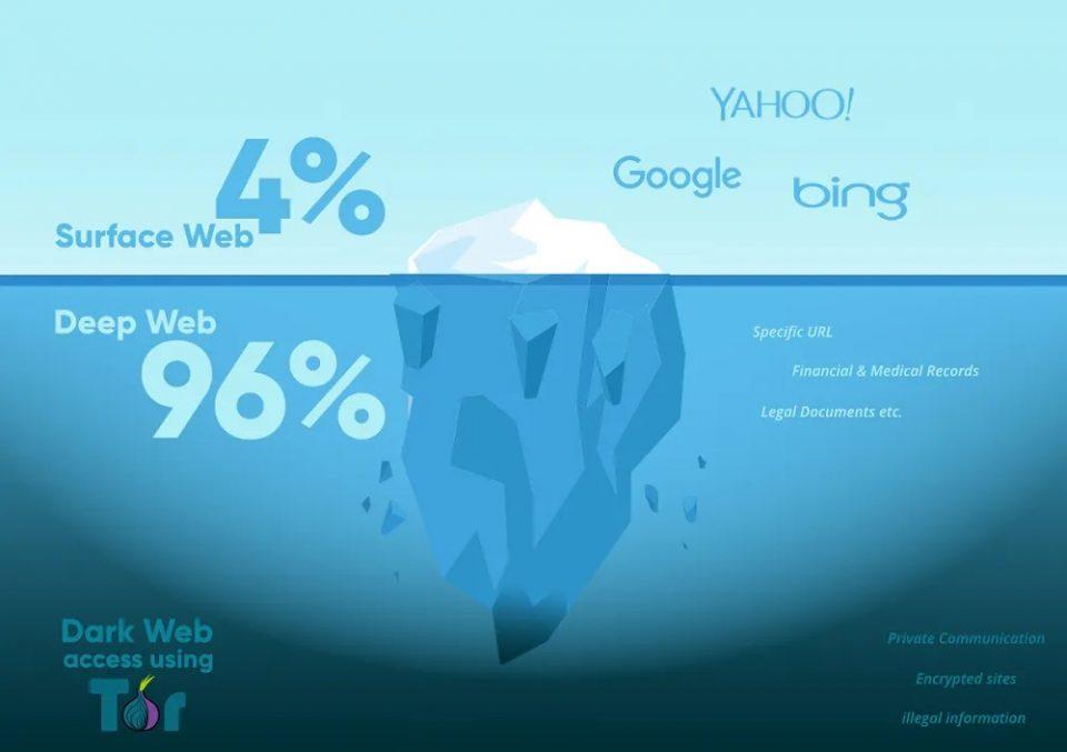 Principali Differenze tra Web, Clear Web, Deep Web e Dark Web