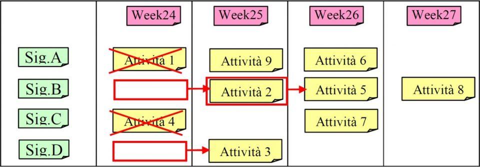 Project board - Aggiornamento Midium Term Schedule