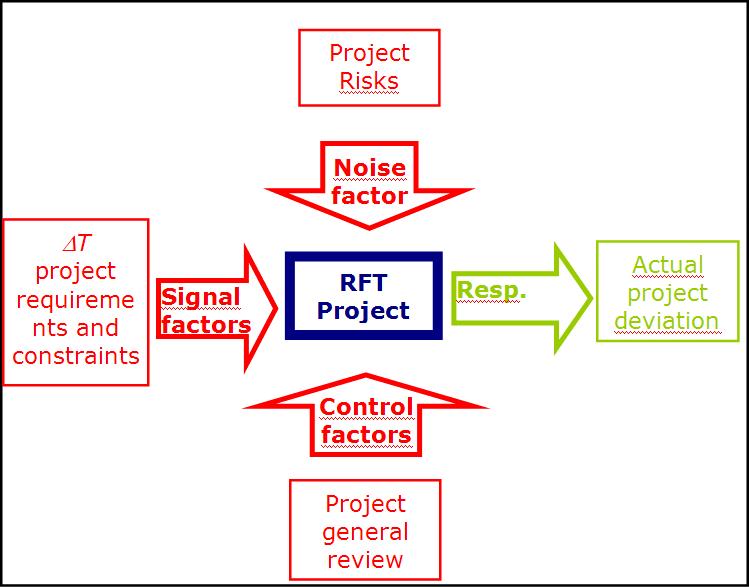 Schema del processo di Robust Fast Tracking