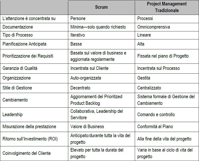 Scrum e Project management tradizionale
