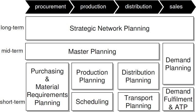 Software APS e loro struttura per soddisfacimento processi SCM