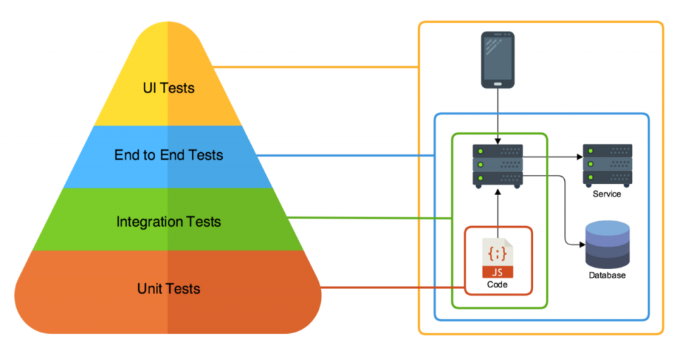 Testing Software: Differenza tra End-to-End Test e System Test