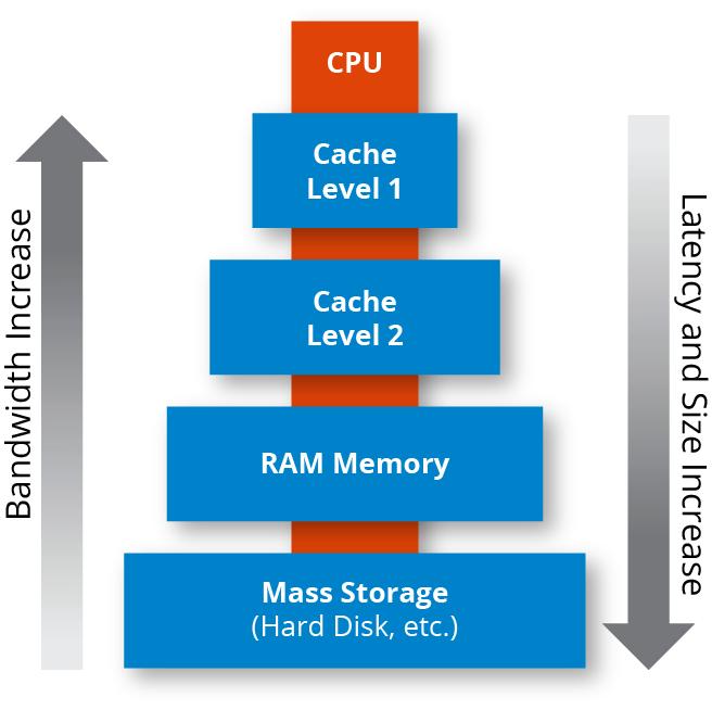 Caratteristiche e Differenza tra Cache, RAM e Buffer