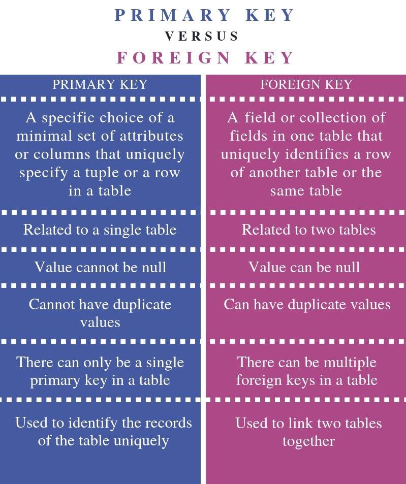 Caratteristiche e Differenza tra Chiave primaria e Chiave esterna