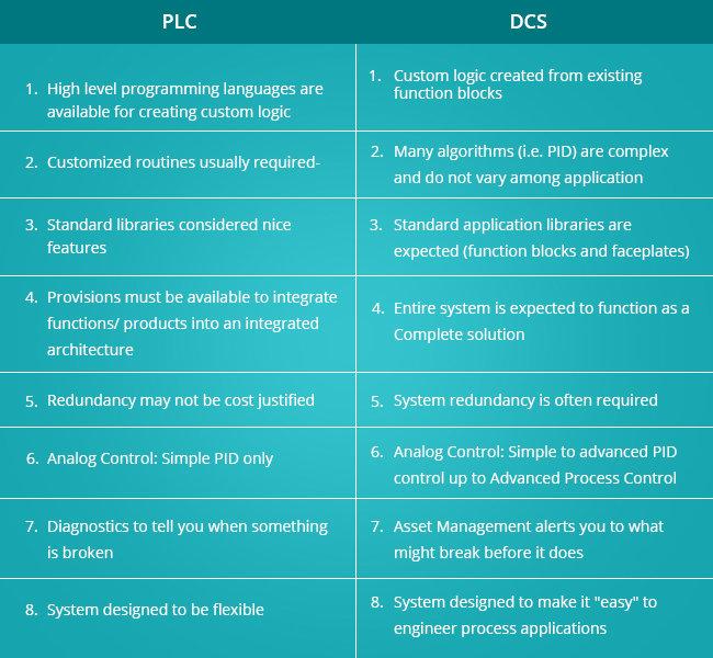 Caratteristiche e Differenza tra PLC e DCS