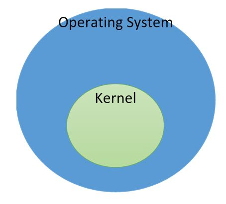 Caratteristiche e Differenza tra Sistema operativo e Kernel