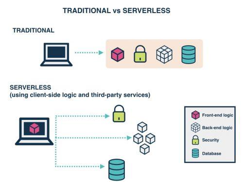 Caratteristiche e Differenza tra architetture Serverless e Serverful