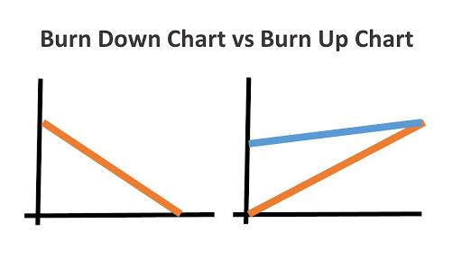 Caratteristiche e Differenza tra grafico Burn Down e Burn Up