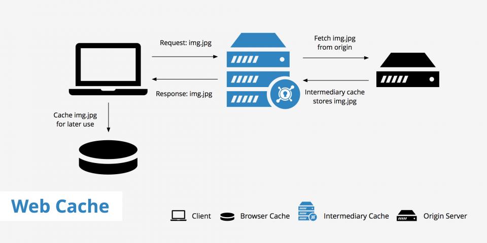 Caratteristiche e funzionamento del Web Caching