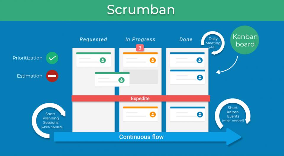 Caratteristiche, funzionamento e processo di Scrumban