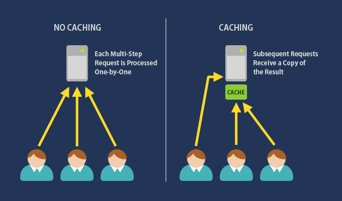 Che cos'è, a cosa serve e principi del Caching nel Web