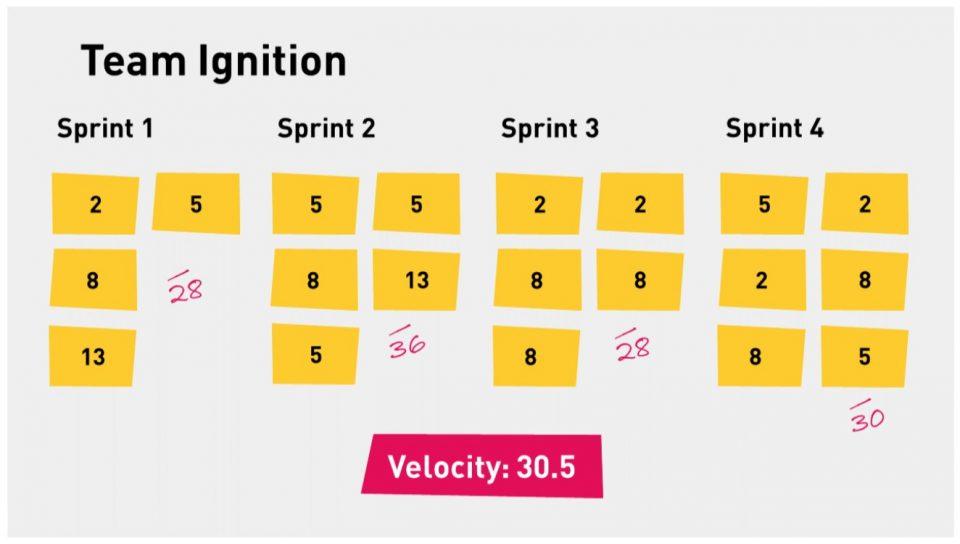 Che cos'è e importanza della velocity in Agile