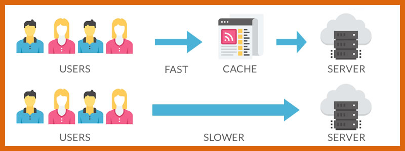 Definizione, utilizzo ed esempi di Web Cache in informatica