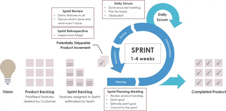Che cos'è il Product Backlog in Scrum