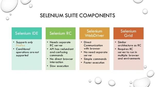 Componenti base di Selenium per test automatici