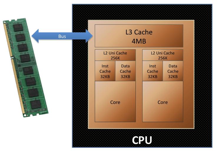 Cos'è, a cosa serve e come funziona la CPU Cache
