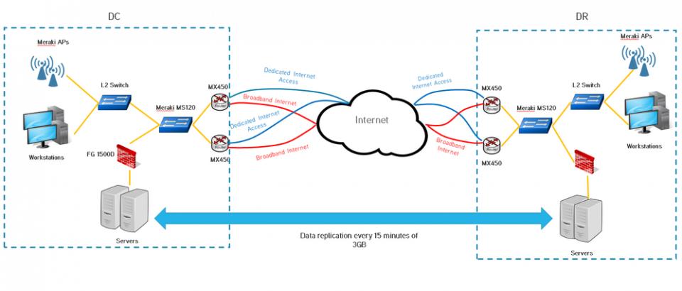 Cos'è e tecniche di replicazione dei servizi e informazioni nel web