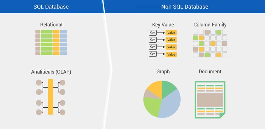 Cosa sono e classificazione dei database non relazionali